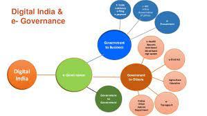 E-Gov & Digital India
