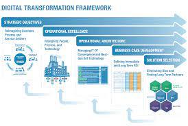Digital Transformation In Governance